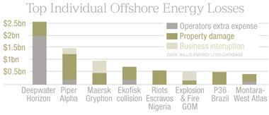 Offshore losses