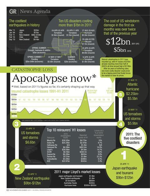 Catastrophe infographic