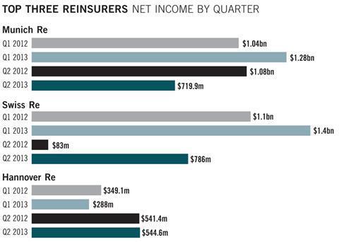 Top three insurers