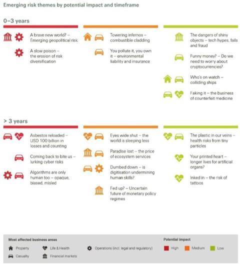 SwissRe SONAR emerging risks