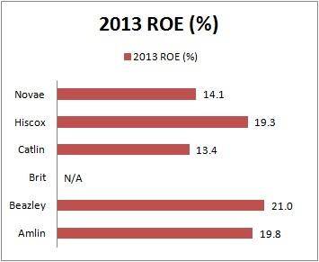 Lloyd's 2013 ROE