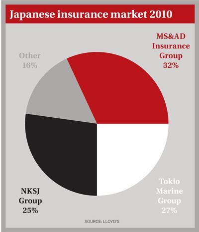 Japanese insurance market 2010