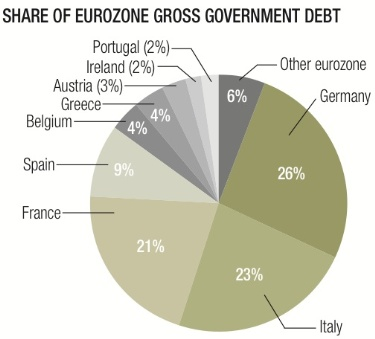 Eurozone debt chart