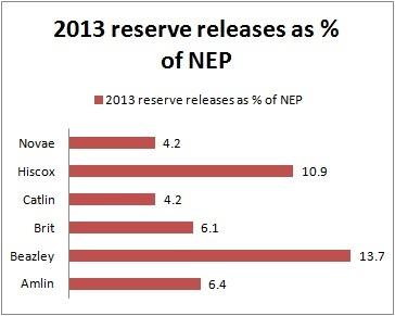 Lloyd's 2013 reserve releases