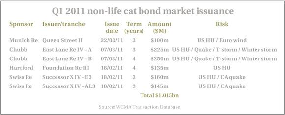 Non-life cat bond market