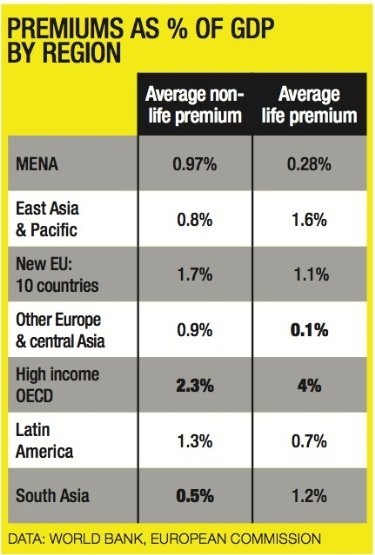 Premiums as % of GDP
