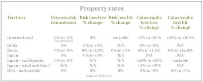 Property rates
